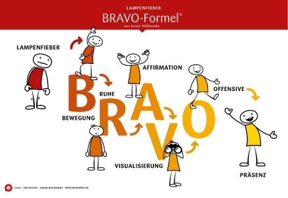 BRAVO-Formel